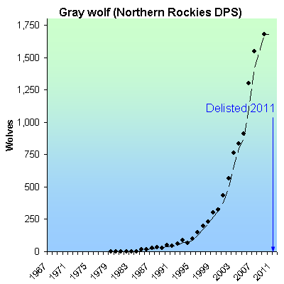 Gray Wolf Numbers Gray Wolf Northern Rockies