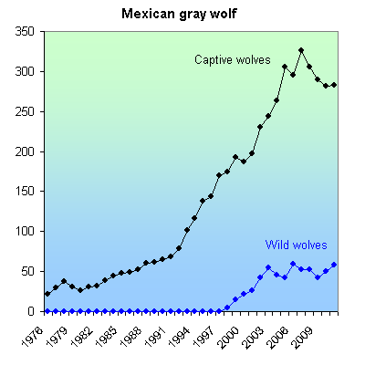 Gray Wolf Numbers Gray Wolf Southwest Dps